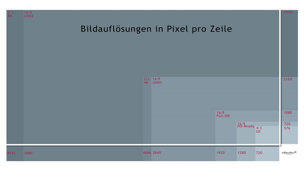 silberstern Filmproduktion - Blog: Full-HD, 4K, UHD: Bildformate und Bildauflösungen